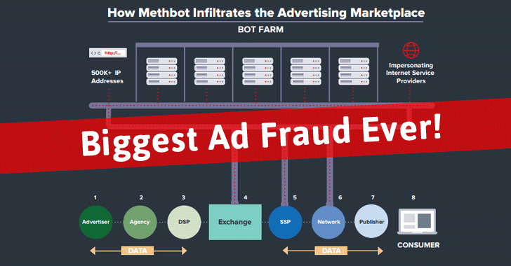MethBot Ad Fraud