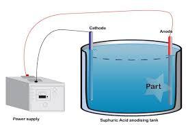 proces galvanizacije