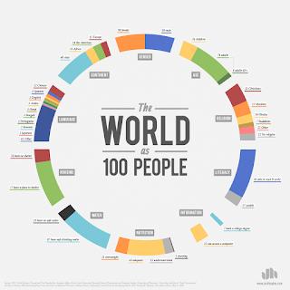 Jumlah penganut agama dan ateis di dunia