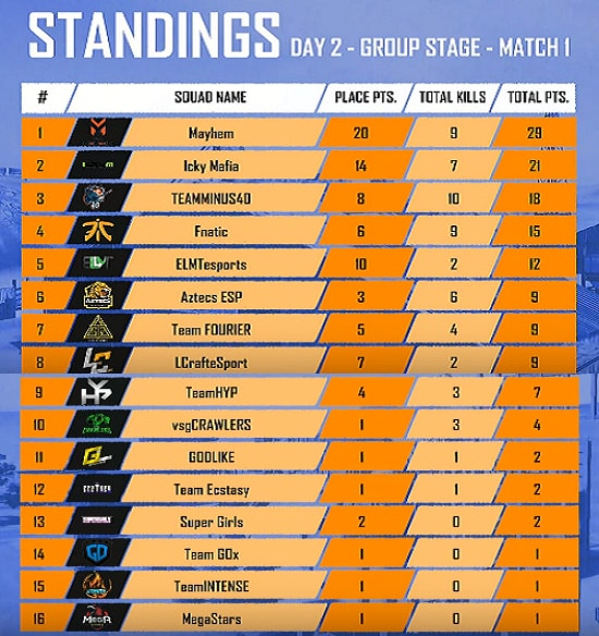 PMCO Spring Split: India Group Stage All Day(1-6) Match Reports and Score Board Details| 2020 16