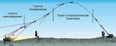 Баллистика управляемого снаряда Краснополь