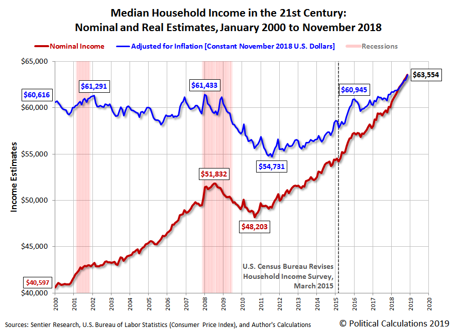 Median Household Income in the 21st Century: Nominal and Real Estimates, January 2000 to November 2018