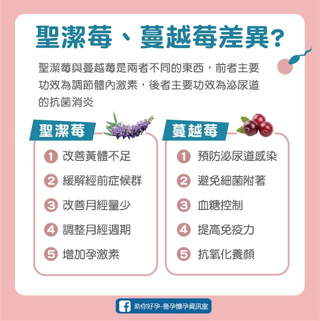 聖潔莓、蔓越莓差異、生理期、月經不來、經期、助孕