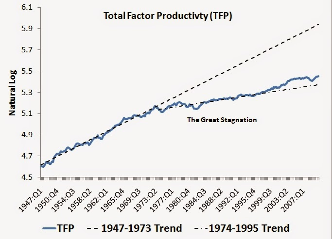 r3lativ: The Great Stagnation and over-regulation