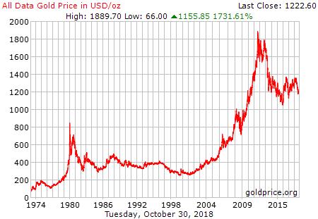 Cotización histórica del oro últimos 5, 10, 20 y 50 años