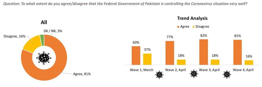 Haq S Musings Survey Finds Overwhelming Majority In Pakistan Satisfied With Imran Khan S Handling Of Coronavirus Crisis