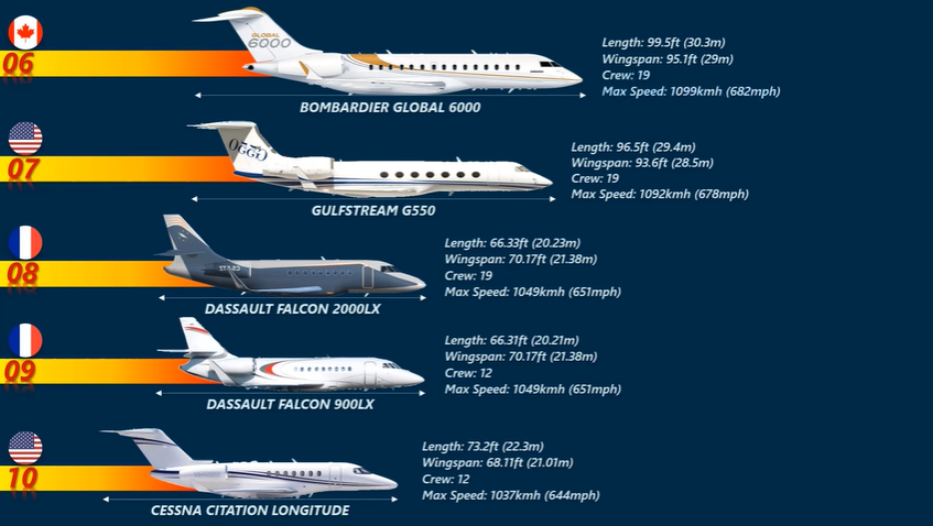 10 Fastest Private Jets In The World