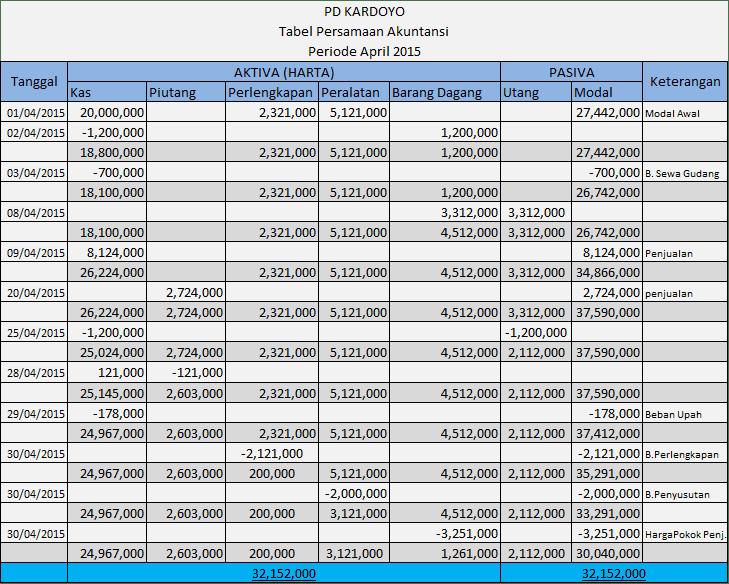 Cara membuat Tabel persamaan akuntansi perusahaan dagang