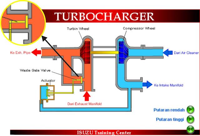 cara kerja turbo charger