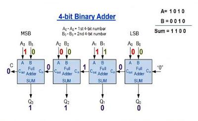 دائرة الجامع الكامل Full-Adders Circuit