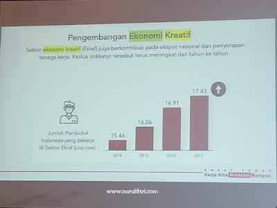Peran Generasi Muda untuk Indonesia Kreatif
