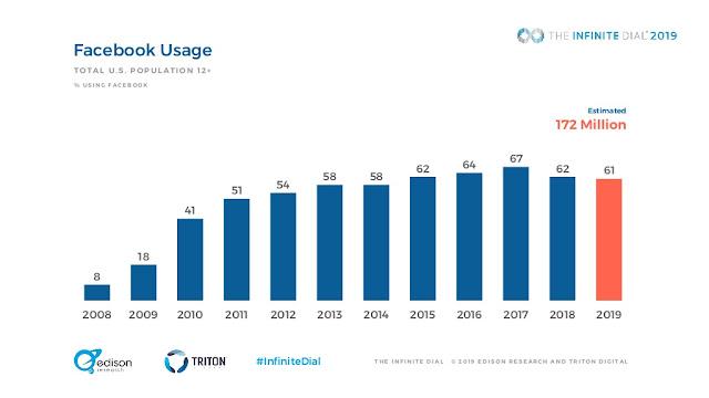 Facebook Usage Decline report as per Infinite Dial 2019