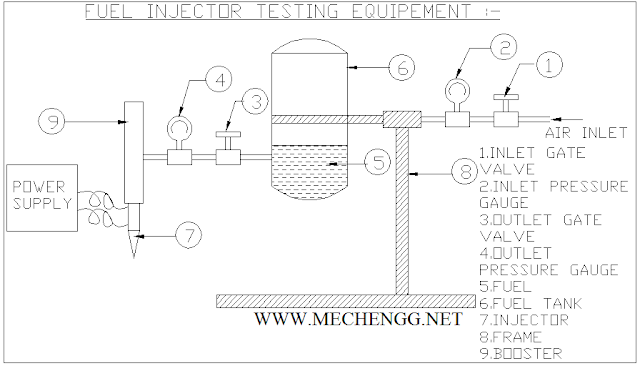 Fuel Injection testing Equipment Mechanical Project