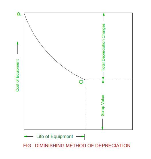 diminishing-method-of-depreciation.png