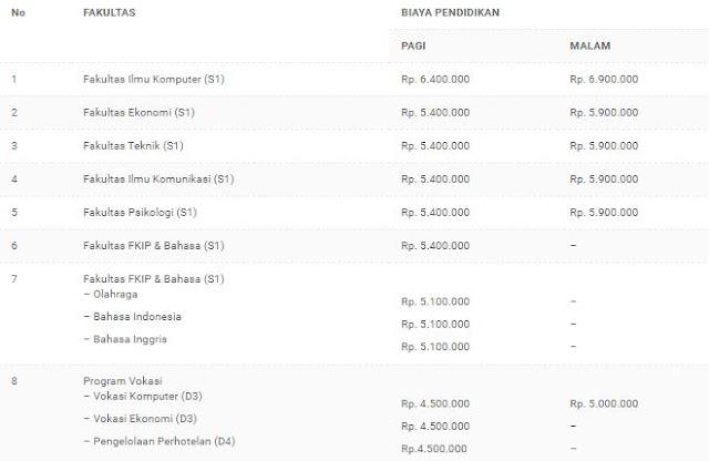 Pendaftaran Universitas Bina Darma Palembang 2020/2021