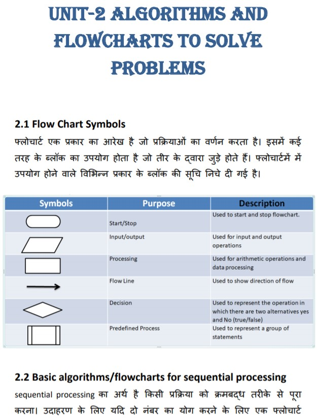 Chapter 2 Algorithms and Flowcharts to Solve Problems of Programming & Problem Solving Through Python Language (M3-R5) NIELIT O Level