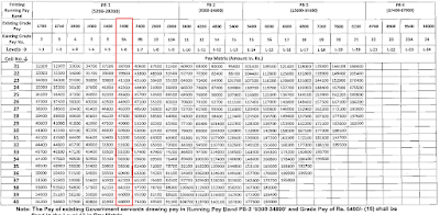 RSMSSB VDO Basic Pay yearly increment levels