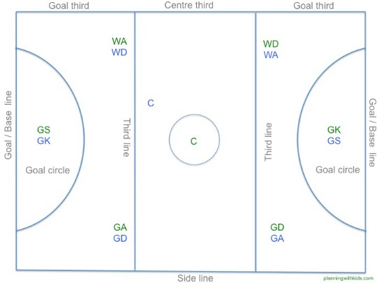 netball court measurement diagram obd2a to obd2b wiring what are the optimal biomechanics of goal shot