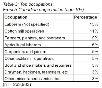 Top Occupations, French-Canadian origin men in U.S. (1900). Cotton mill operatives New England textile industry.