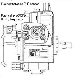 Fuel Rail Pressure Sensor dan Pressure Limiter Pada Common