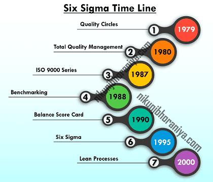 Six Sigma Time Line