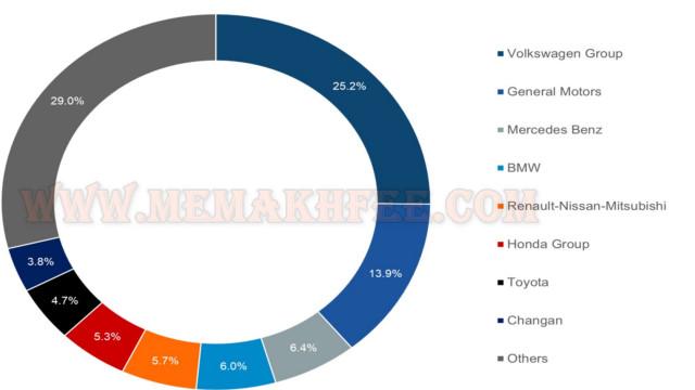 حجم مبيعات السيارات المتصلة بالصين حسب العلامة التجارية