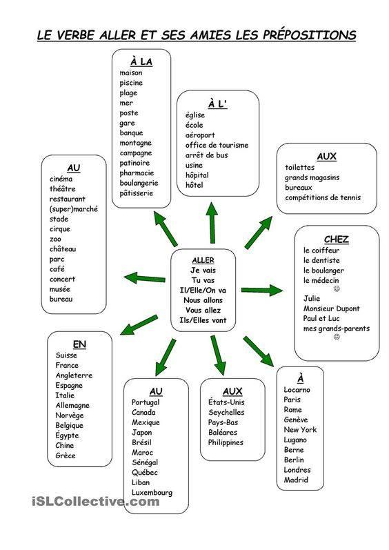 Czasownik aller - gramatyka 2 - Francuski przy kawie
