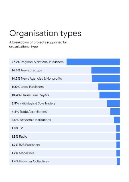Infografik über die Arten der unterstützten Organisationen