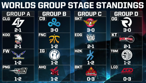 Worlds Group Stage Results
