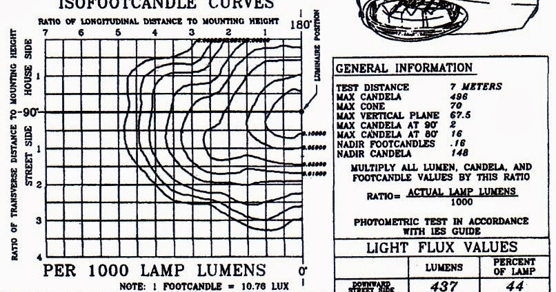 MARGIONO ABDIL BERBAGI: Diagram Iso Candela Pada
