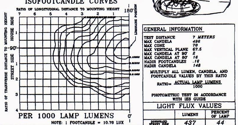 MARGIONO ABDIL BERBAGI: Diagram Iso Candela Pada Photometri Penerangan Jalan