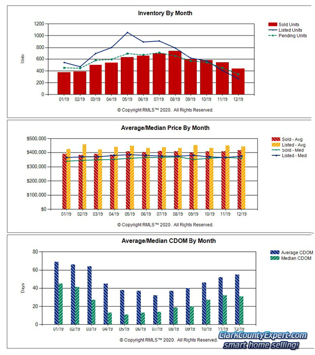 Charts of Vancouver WA Home Sales Trends in December 2019