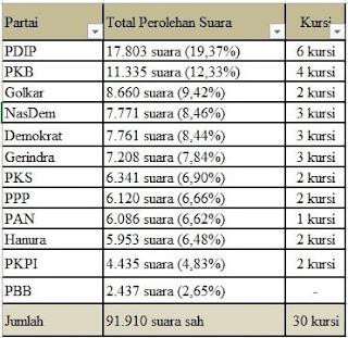 Perbandingan dengan suara 2019