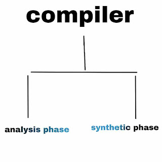 compiler meaning in hindi, types of compilers