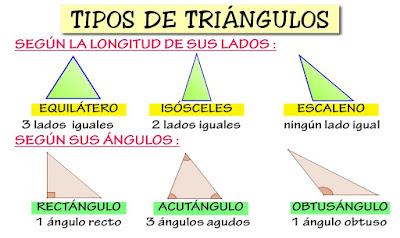 La Clase de Tercero del Picasso Clases de Tringulos y de