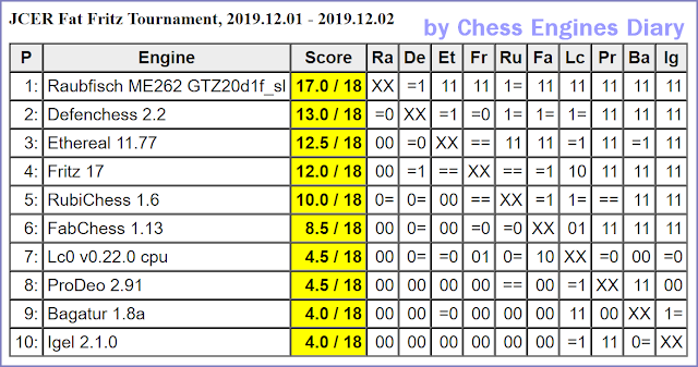 JCER (Jurek Chess Engines Rating) tournaments - Page 20 2019.12.01.JCERFatFritzTour.html