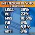Noto Sondaggi le intenzioni di voto degli italiani al 9 Agosto 2019