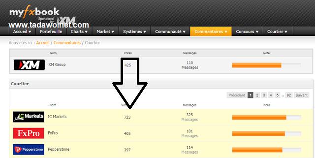 تقييم ic markets على موقع Myfxbook