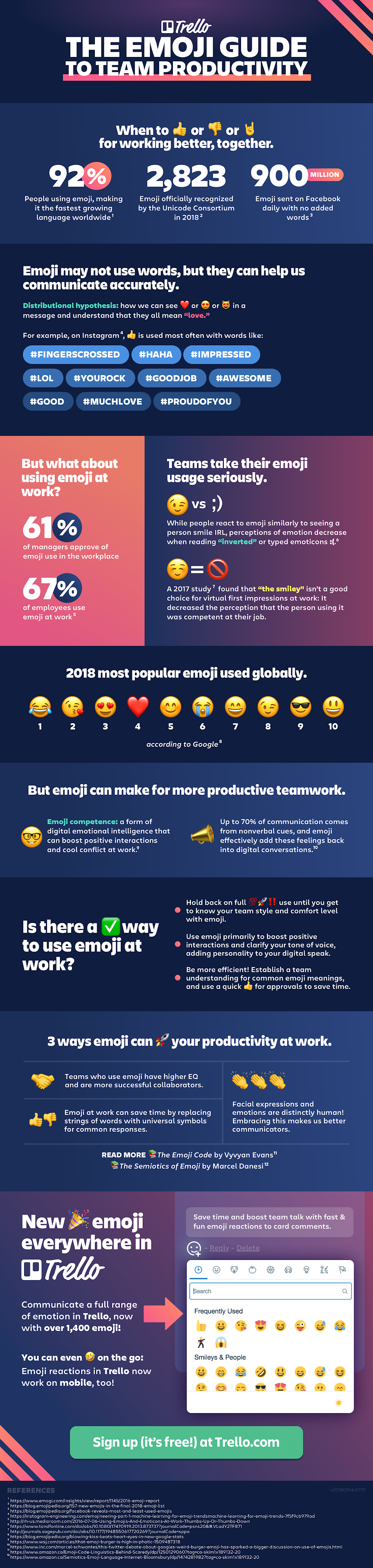 Use Emojis to Make your Team more Productive