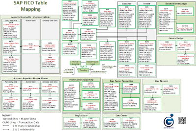 SAP FI/CO Table Relationship Mapping