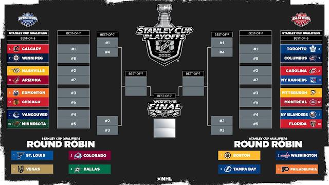 NHL Playoffs 2020: Finales de Conferencia