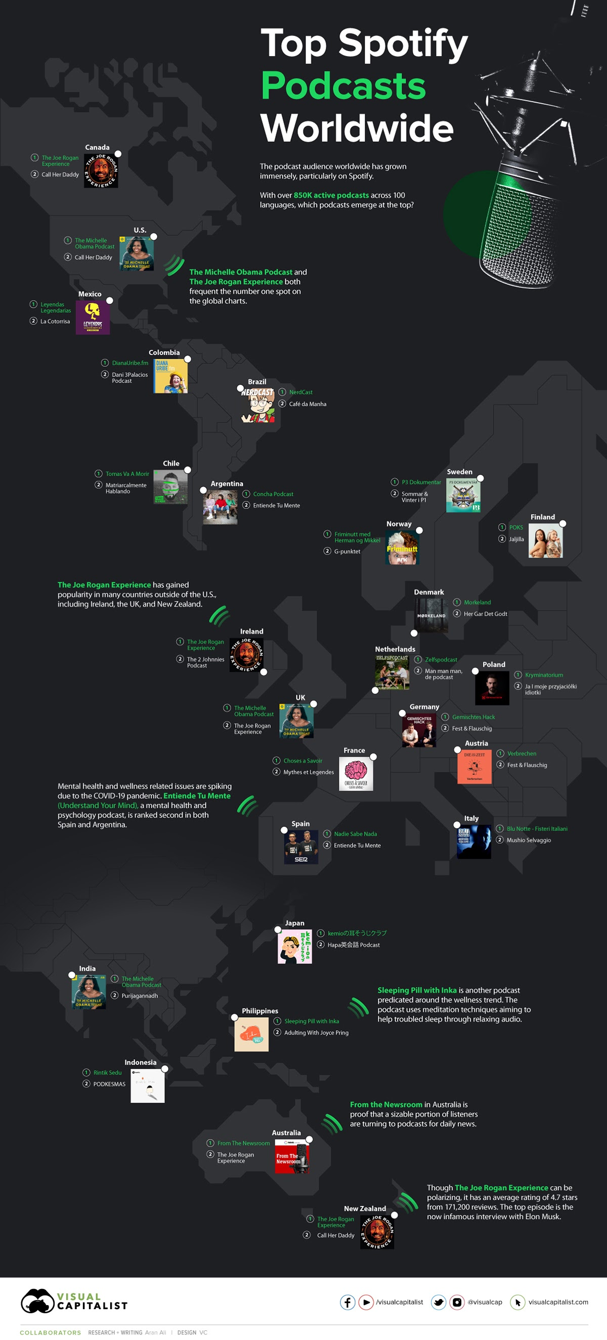 The Top Podcasts on Spotify Across Countries #infographic