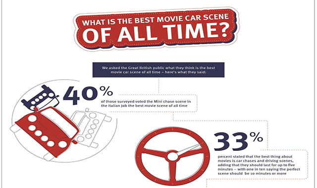 20 Famous Film Moments Set in a Car #infographic