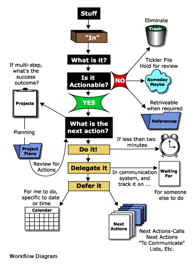 Getting Things Done (Part 2 of 4): From Inbox To Next Action Diagram