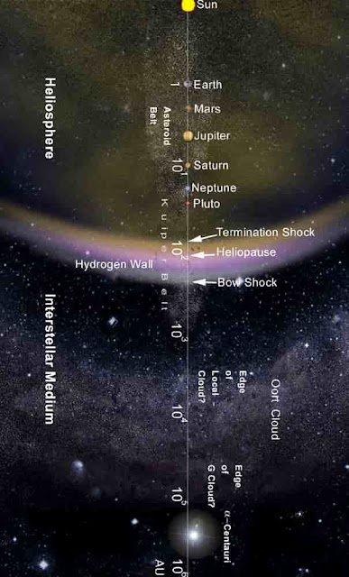 Location of Kuiper Belt and Oort Cloud in the solar system
