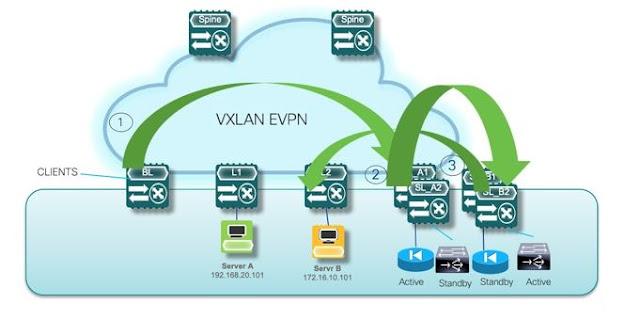 Cisco Preparation, Cisco Study Materials, Cisco Guides, Cisco Learning, Cisco Exam Prep, Cisco Tutorial and Material