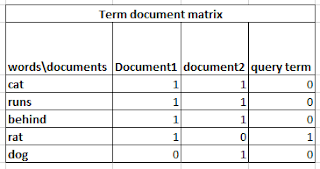 Information retrieval document search using vector space