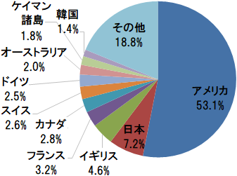 eMAXIS Slim 全世界株式(オール・カントリー) 国・地域別構成比(アメリカ、日本、イギリス、フランス、カナダほか)