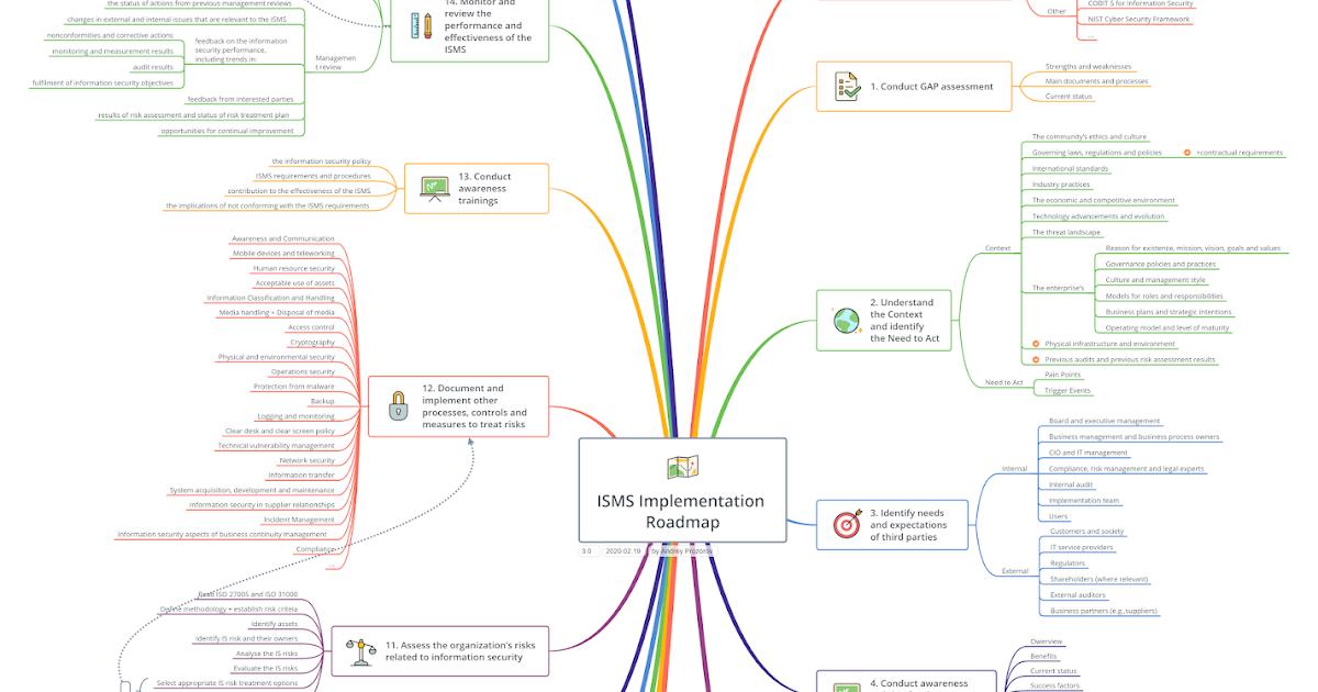 ISMS Implementation roadmap