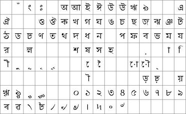 CodeInclude: Bangla ASCII hexadecimal code Unicode